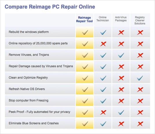 Reimage Comparison Table